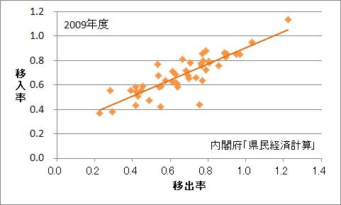 47都道府県の移出率・移入率(2009年度)