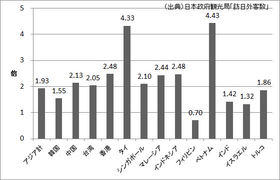 アジアの観光客増加倍率(2004年⇒2013年)
