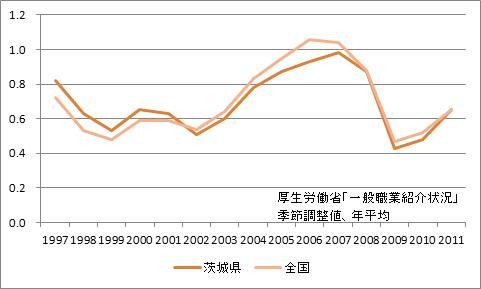 茨城県の有効求人倍率