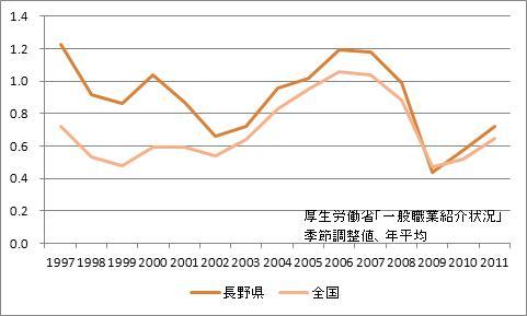 長野県の有効求人倍率