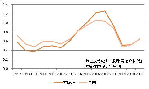 大阪府の有効求人倍率