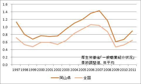 岡山県の有効求人倍率