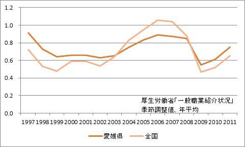 愛媛県の有効求人倍率