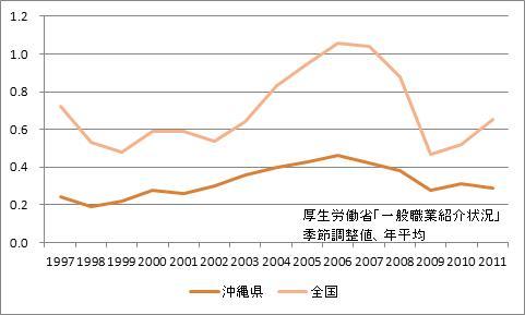 沖縄県の有効求人倍率