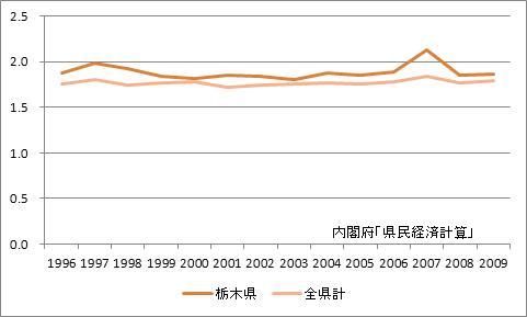 栃木県の所得乗数の推移