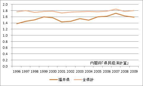 福井県の所得乗数の推移