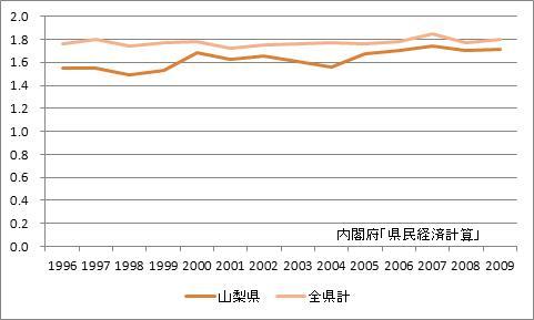 山梨県の所得乗数の推移