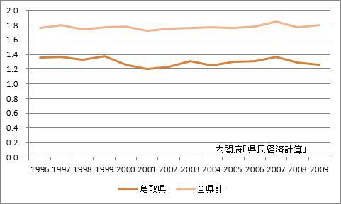 鳥取県の所得乗数の推移