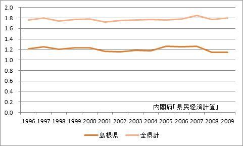 島根県の所得乗数の推移