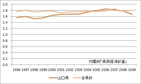 山口県の所得乗数の推移