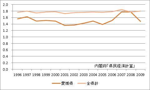 愛媛県の所得乗数の推移