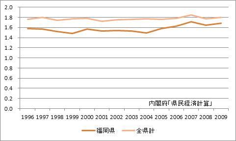 福岡県の所得乗数の推移
