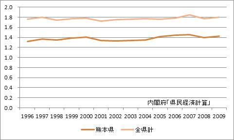 熊本県の所得乗数の推移