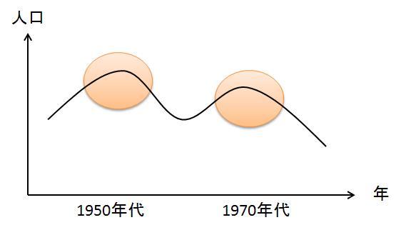 人口変化パターン