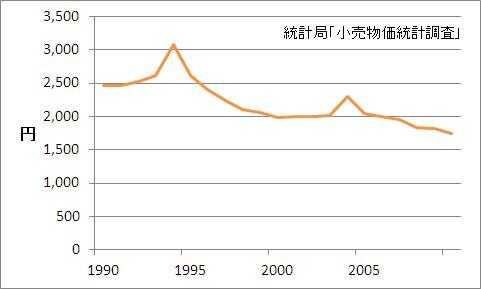 米価の推移