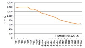 日本酒の販売(消費)数量