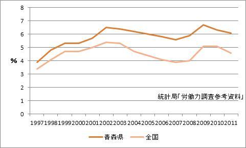 青森県の完全失業率