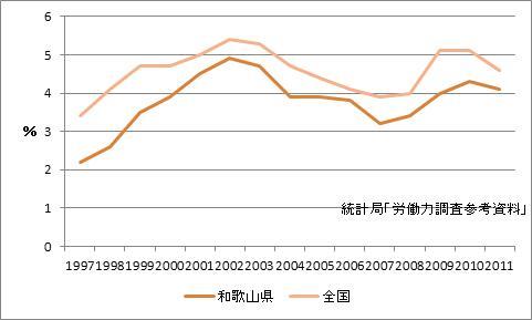和歌山県の完全失業率