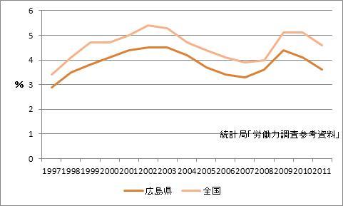 広島県の完全失業率