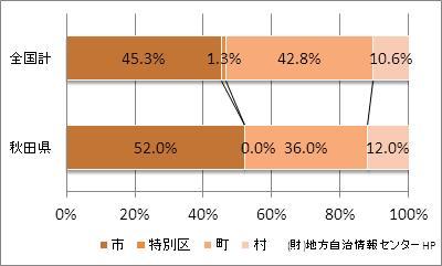 秋田県の市町村の比率
