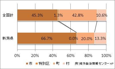 新潟県の市町村の比率