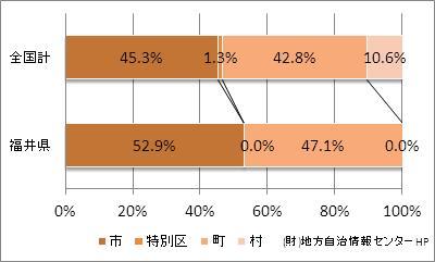 福井県の市町村の比率