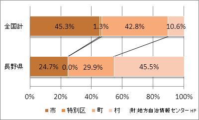 長野県の市町村の比率