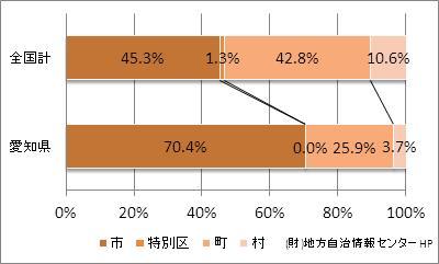 愛知県の市町村の比率