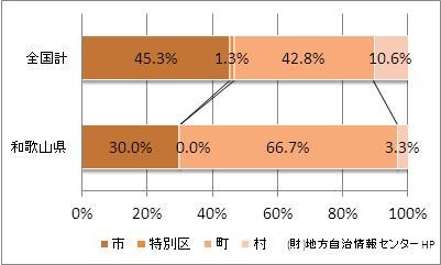 和歌山県の市町村の比率