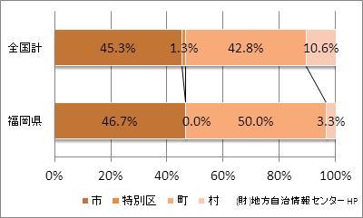福岡県の市町村の比率