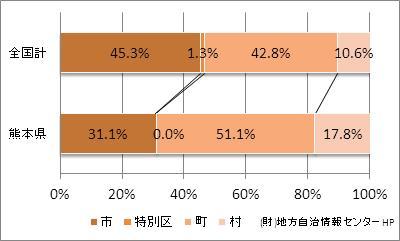 熊本県の市町村の比率