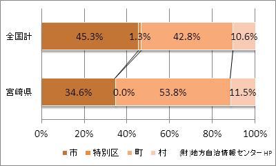 宮崎県の市町村の比率