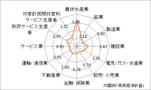 岩手県の産業別特化係数