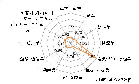 福井県の産業別特化係数