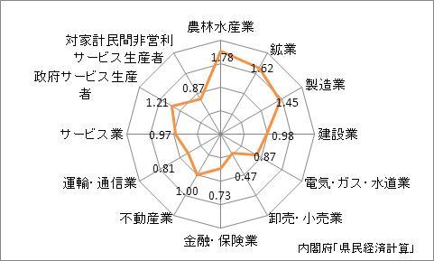 長野県の産業別特化係数