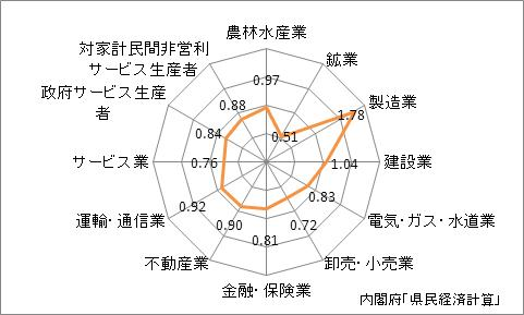 静岡県の産業別特化係数
