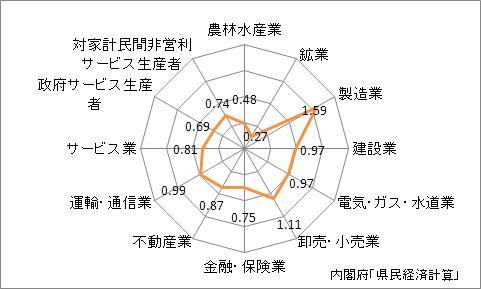 愛知県の産業別特化係数