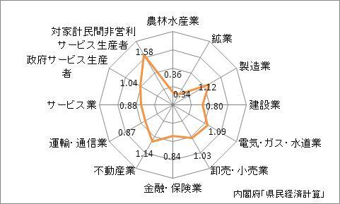 京都府の産業別特化係数