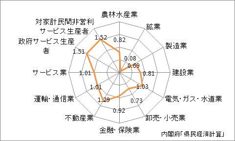 奈良県の産業別特化係数