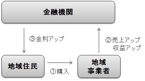 yamagata-finance-model2