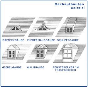 Dachaufbauten als Strichzeichnung, Gaubenformen