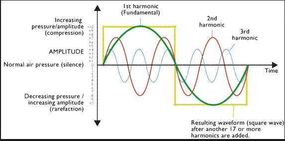 harmonic-sound-waves