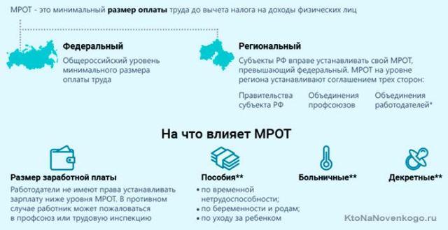 Какой сейчас МРОТ 2020 в субъектах РФ и будут ли изменения 2021 году