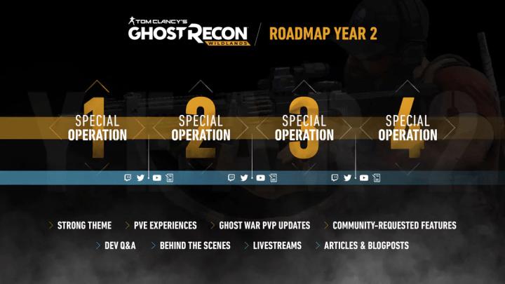 Preguntas y respuestas del Año 2 de Ghost Recon: Wildlands
