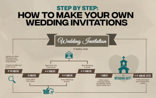 Making Wedding Invitations A Visual Guide On Making Budget Friendly Wedding Invitations