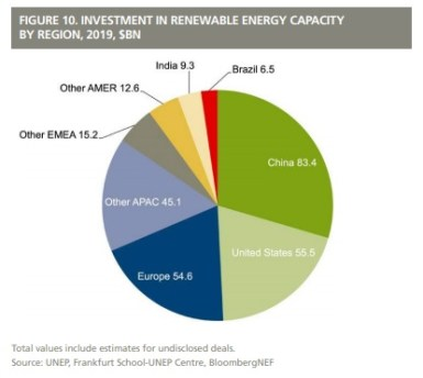 Global trends in renewable energy investments 2021 nfl absa saving investment options