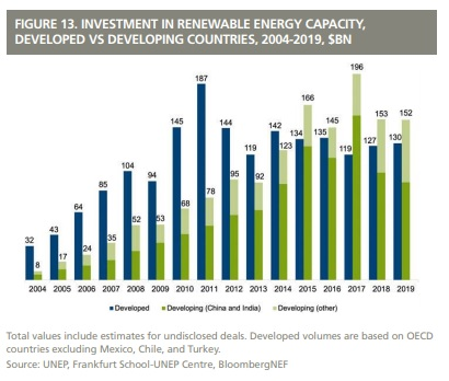 global trends in renewable energy investments 2021 nfl
