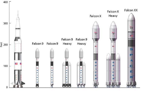 Elon Musk plans new Mars rockets bigger than Saturn Vs