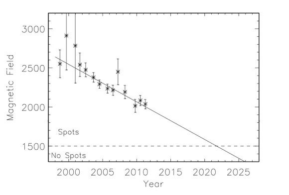 Average magnetic field strength in sunspot umbras has been steadily declining for over a decade. The trend includes sunspots from Cycles 22, 23, and (the current cycle) 24. Credit: NSO/AAS