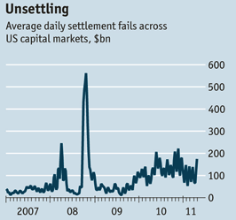 Unsettled trades in US capital markets
